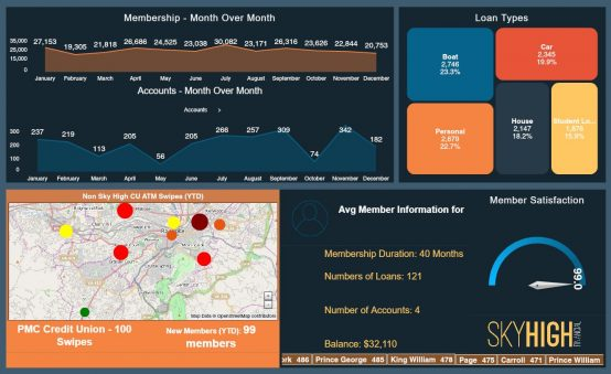 Credit Union Dashboard Example