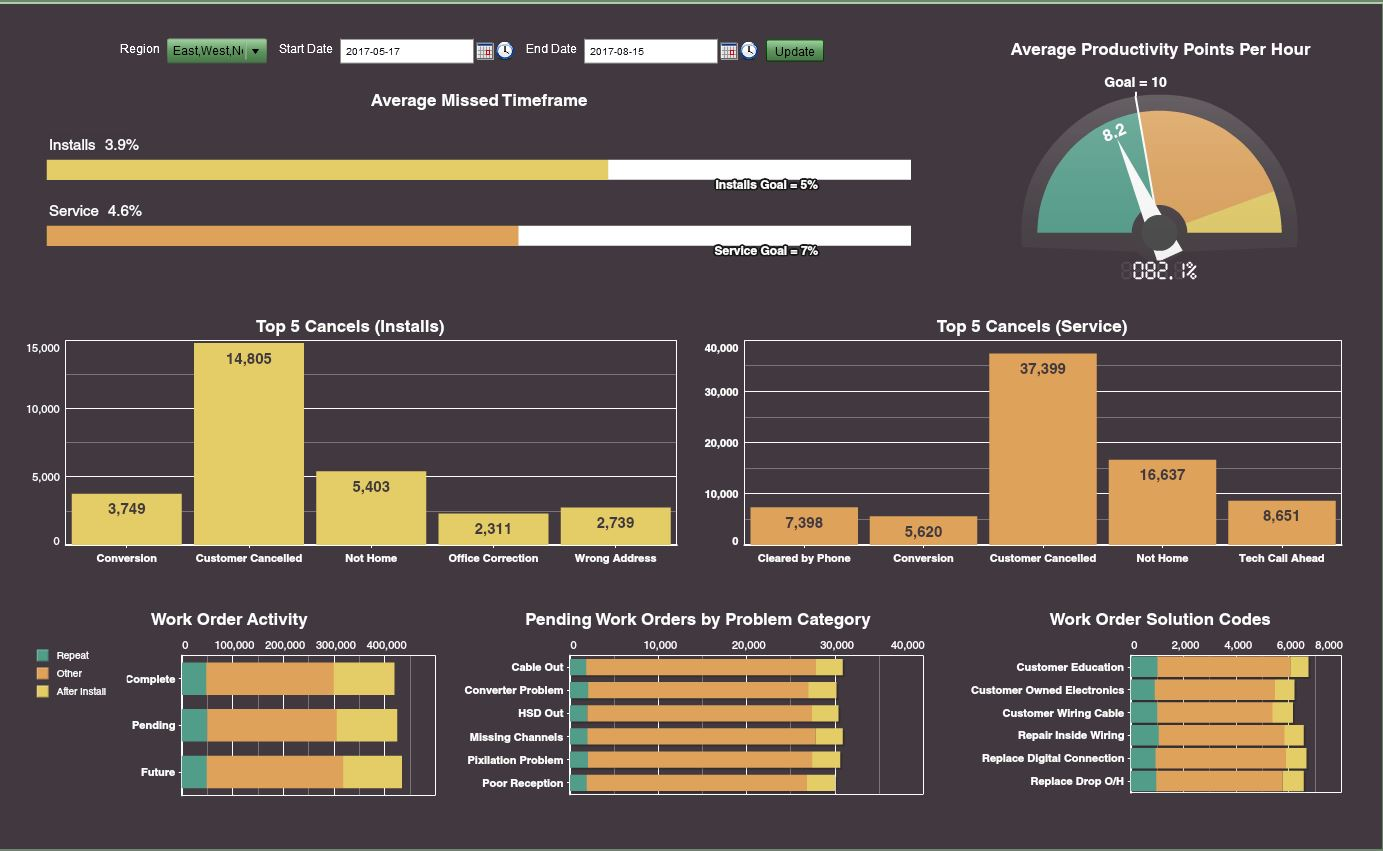 Tech Operations Dashboard