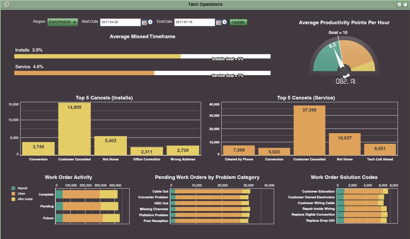 Tech Operations IT Dashboard Example