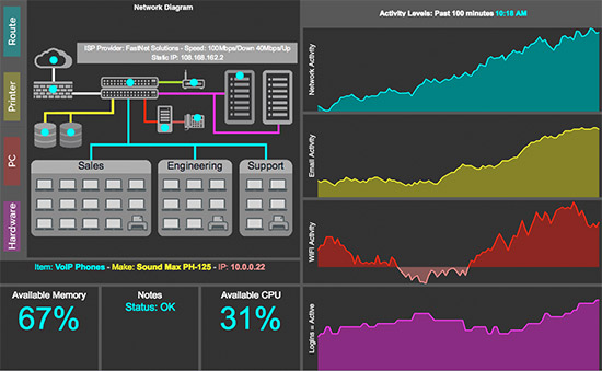 IT dashboard example