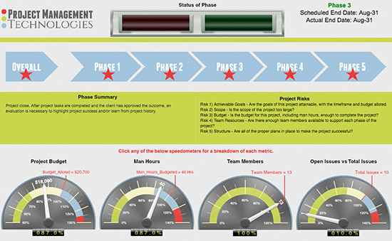project management dashboards