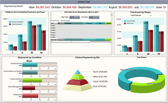 Pharmacuetical Dashboard Example