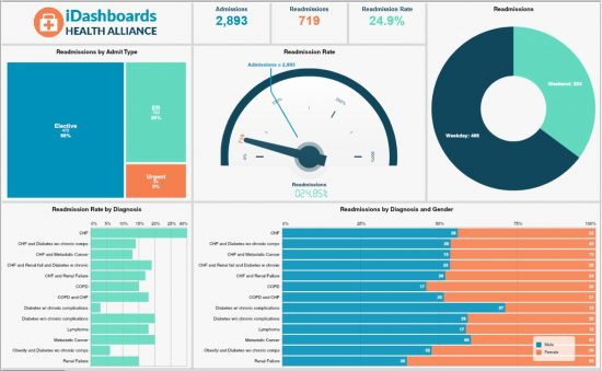Healthcare Dashboard Example Hospital Readmission Rates