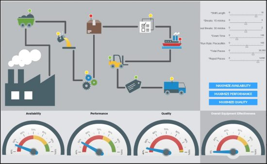 Manufacturing Dashboards